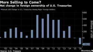 bloomberg_selling-of-us-treasuries_2-12-17