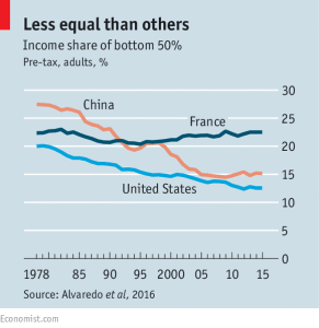 economist_income-inequality_china-us-france_2-16-17