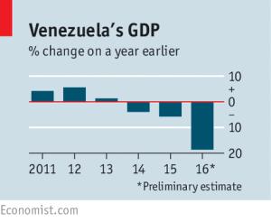 economist_venezuela-gdp_1-26-17