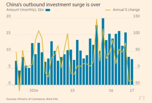 ft_china-outbound-investment_2-16-17