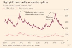 ft_high-yield-bond-rally_2-8-17