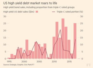 ft_us-high-yield-debt-market-surge_1-26-17