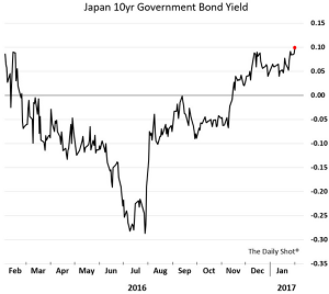 wsj_daily-shot_japan-10yr-govt-bond-yield_2-1-17