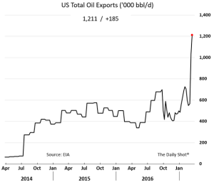 wsj_daily-shot_us-total-oil-exports_2-23-17