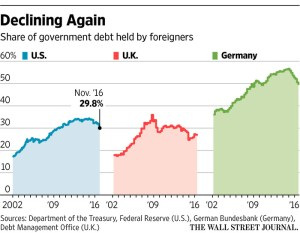wsj_government-debt-held-by-foreigners_2-9-17