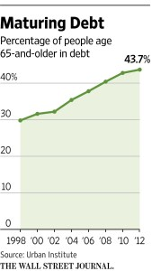 wsj_maturing-americans-aged-65-debt-burdens_2-16-17