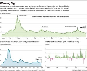 wsj_us-corporates-to-treasuries-spread_2-13-17