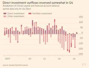ft_china-direct-investment-flows_2-28-17