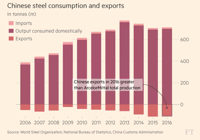 FT_China steel consumption and exports_4-25-2017