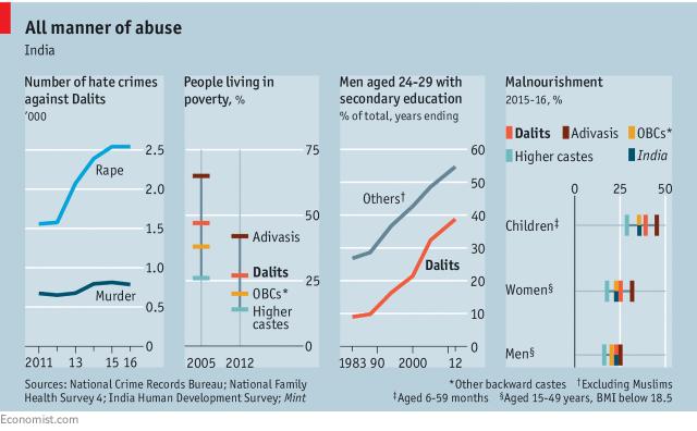 Economist_Indian caste statistics_1-25-18