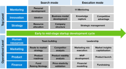 start-up advisory-services-
