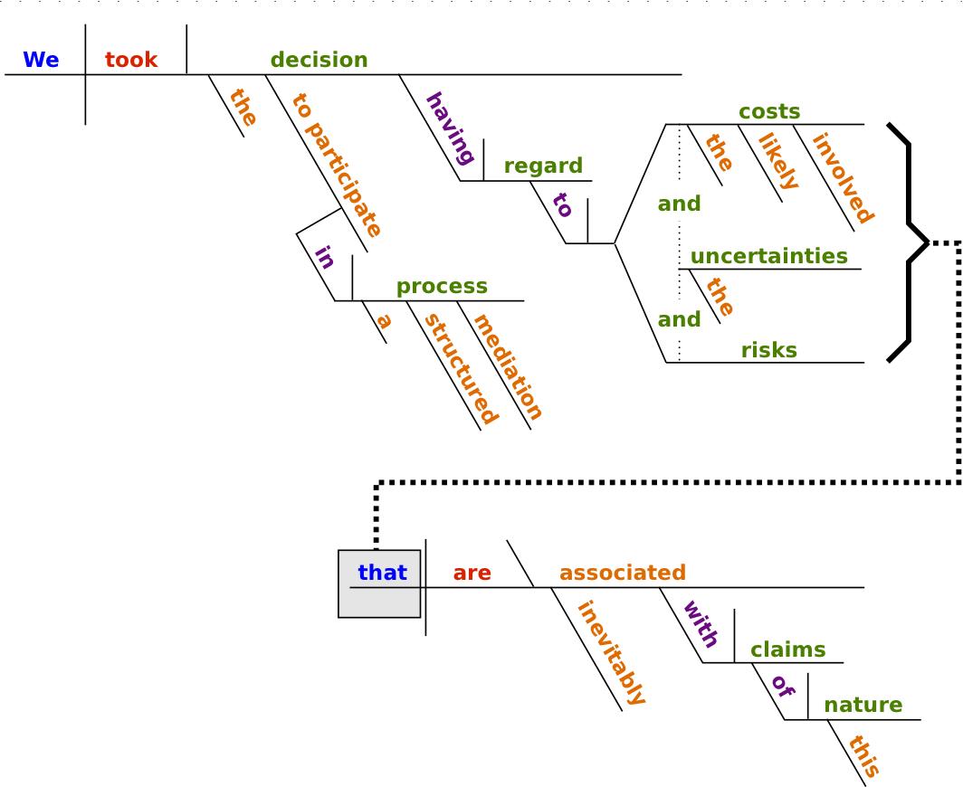 Sentence Diagrams Tutorial No 2