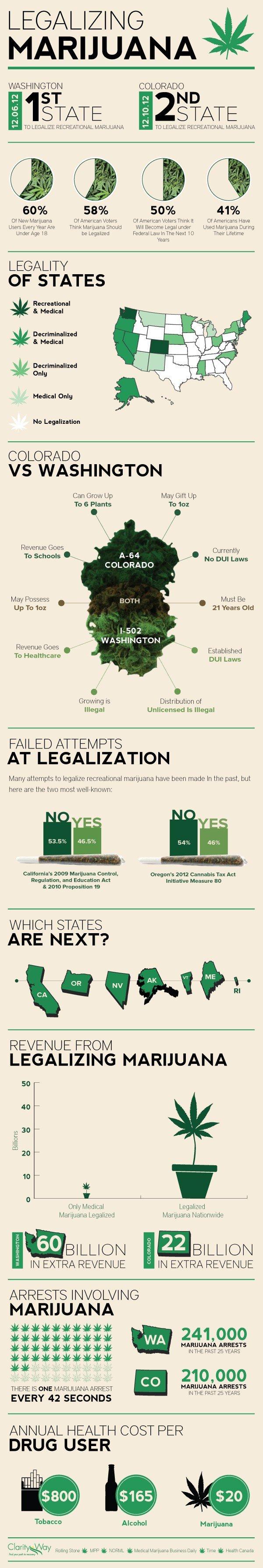 Legalizing-Marijuana-Infographic-v2
