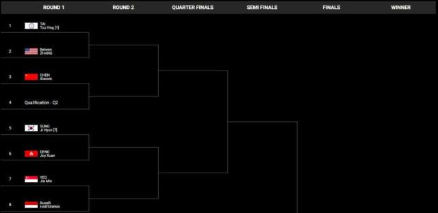 Singapore Open 2019 Draws