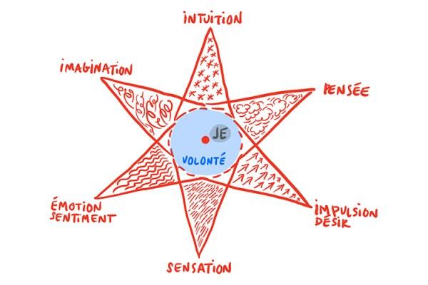 Schéma de l'étoile