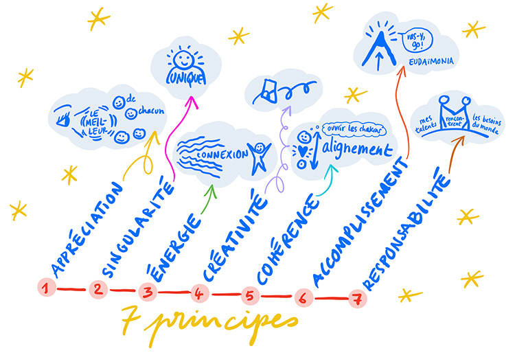 Coaching Aristote, les sept principes