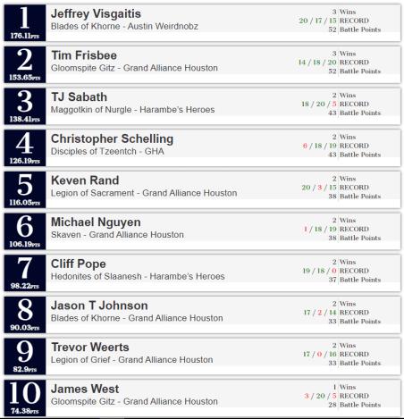 atomic top 10 for slambo prep