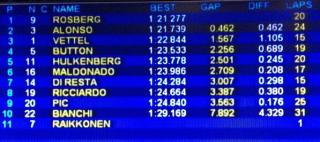 Half way through morning - Kimi done 1 lap