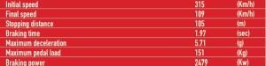 India International Circuit Brembo Braking Characteristics Turn 3
