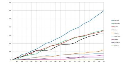2013 Constructors' Championship post-Brazil graph