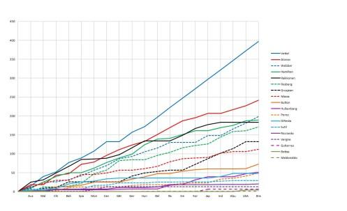 2013 Drivers' Championship post-Brazil graph