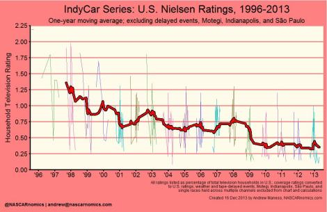IndyCar series 1