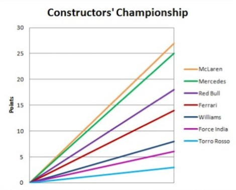 2014 Constructors' Championship Graph