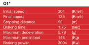 Australia 2014 - Turn 1 most demanding on braking system ©Brembo
