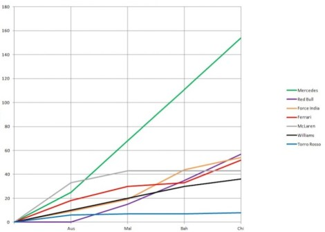 2014 Constructors' Championship Graph China