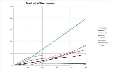 2014 Constructors' Championship Graph Spain