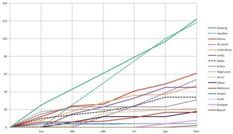 2014 Drivers' Championship Graph Monaco