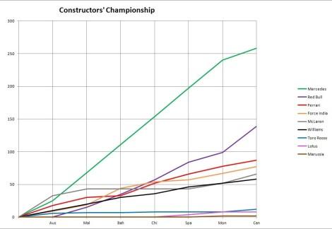 2014 Constructors' Championship Graph Canada
