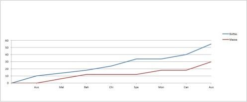 2014 Drivers' Championship Team-mate Comparison Graph post-Austria Bot-Mas