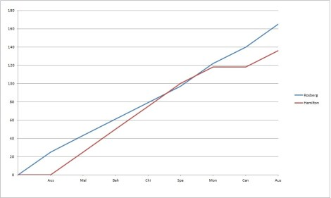 2014 Drivers' Championship Team-mate Comparison Graph post-Austria Ros-Ham