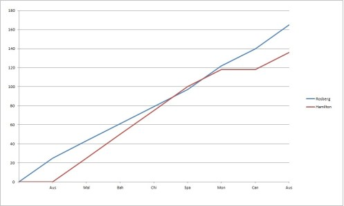 2014 Drivers' Championship Team-mate Comparison Graph post-Austria Ros-Ham