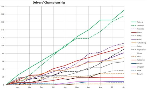 2014 Drivers' Championship Graph Germany