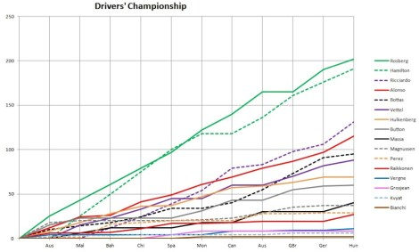 2014 Drivers' Championship Graph Hungary