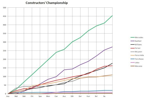 2014 Constructors' Championship Graph Italy