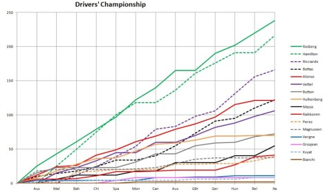 2014 Drivers' Championship Graph Italy