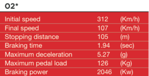 * Turn 02 is considered the most demanding for the braking © Brembo