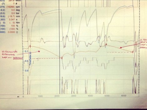 The infamous telemetry tweeted by Hamilton, following the Spa 2012 qualifying