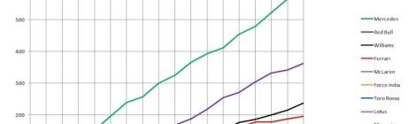2014 Constructors' Championship Graph USA