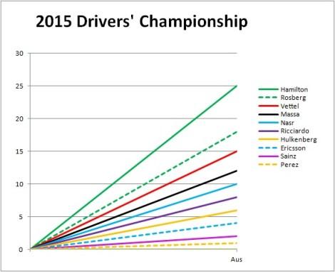 2015 Drivers' Championship Australia
