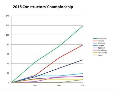 2015 Constructors' Champinship China