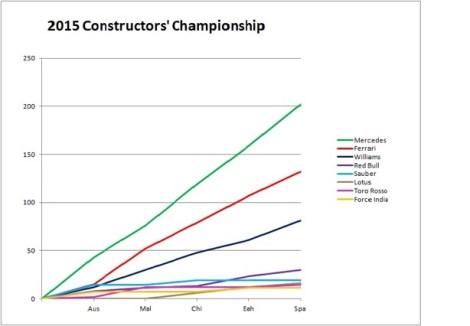2015 Constructors' Championship Spain