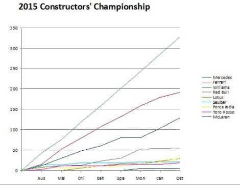 2015 constructors' championship austria