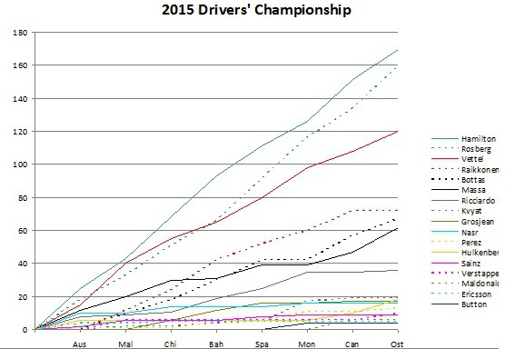 2015 drivers' championship austria