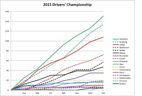2015 Drivers' Championship Canada