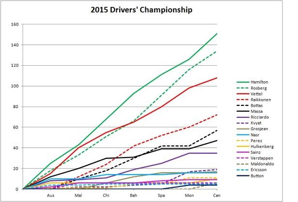 2015 Drivers' Championship Canada