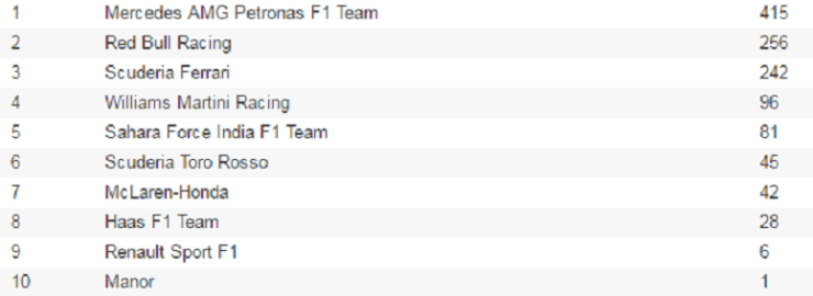 f1 standings